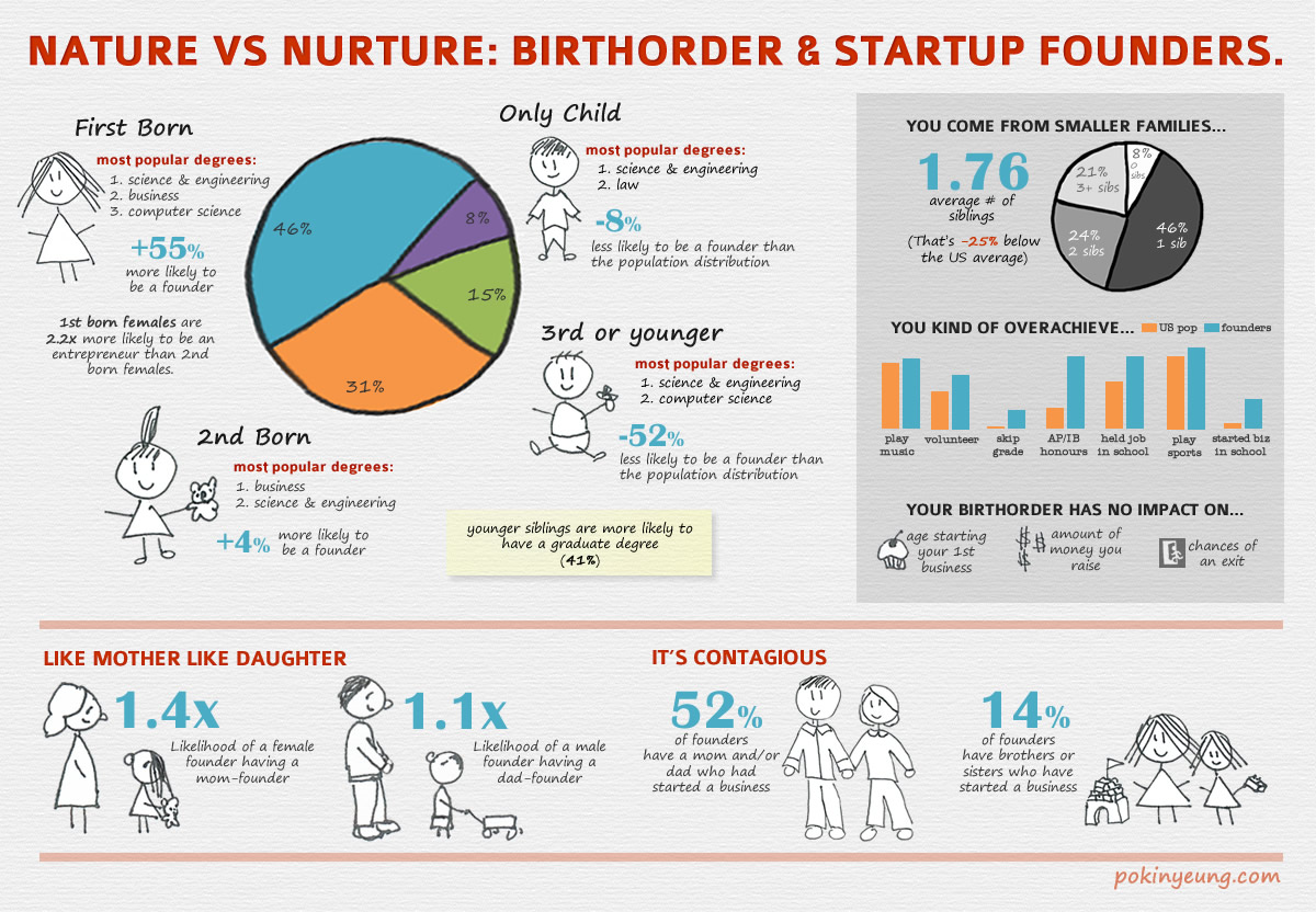 Startup Founders Birth Order Infographic