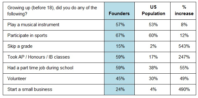 Achievements and Activities for Startup Founders